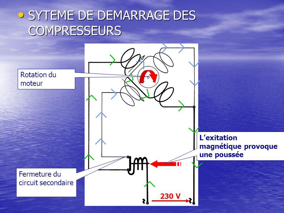 SYTEME DE DEMARRAGE DES COMPRESSEURS SYTEME DE DEMARRAGE DES COMPRESSEURS Lexitation magnétique provoque une poussée Fermeture du circuit secondaire R