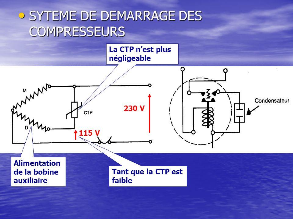 SYTEME DE DEMARRAGE DES COMPRESSEURS SYTEME DE DEMARRAGE DES COMPRESSEURS 230 V 115 V Tant que la CTP est faible Alimentation de la bobine auxiliaire