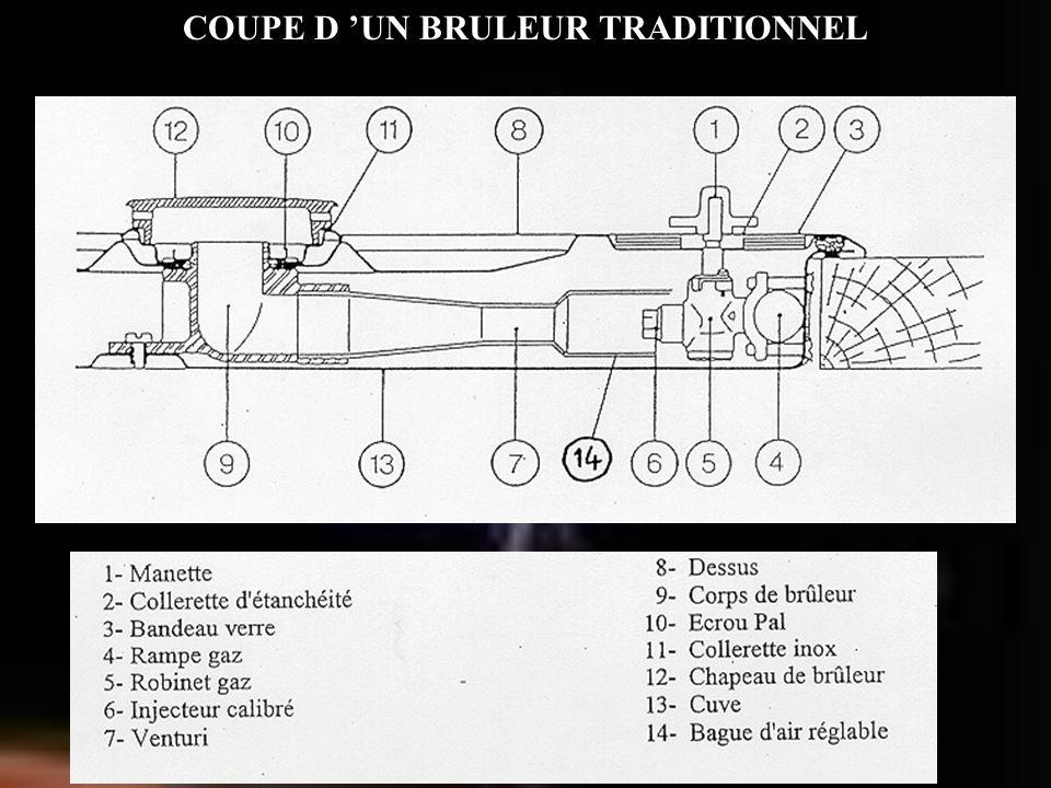 COUPE D UN BRULEUR TRADITIONNEL