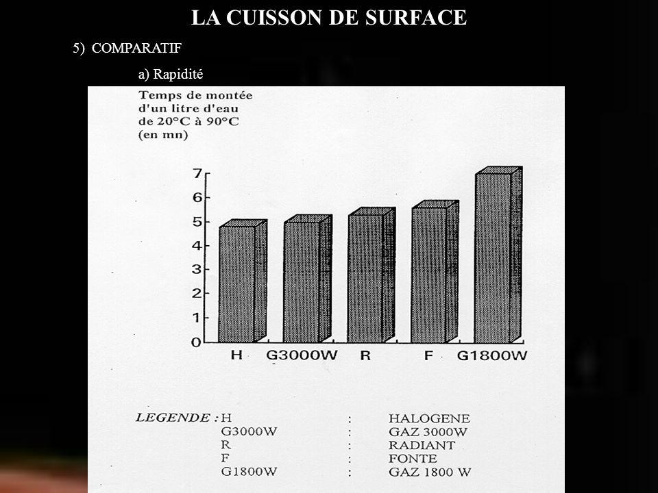 LA CUISSON DE SURFACE 5) COMPARATIF a) Rapidité