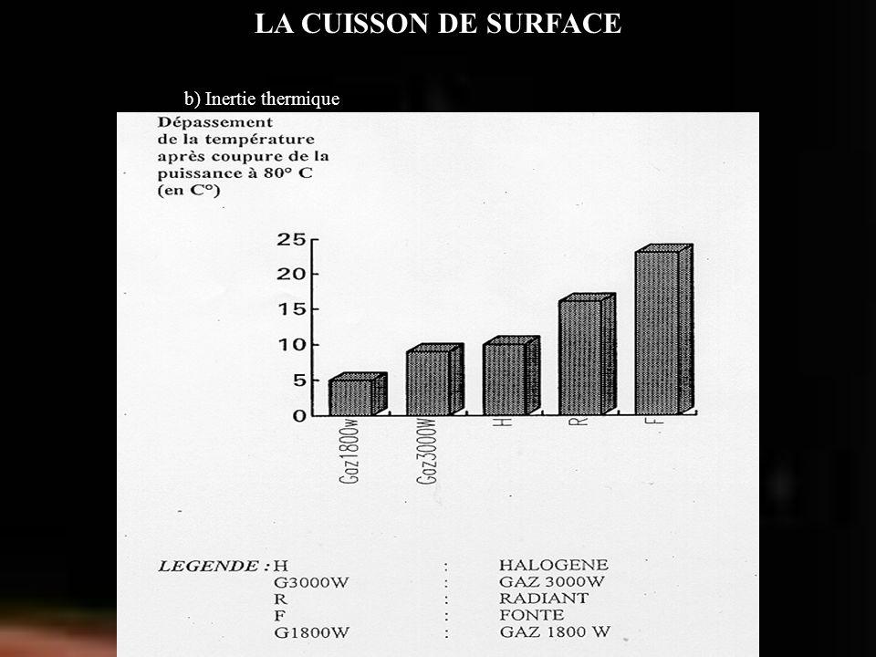 LA CUISSON DE SURFACE b) Inertie thermique
