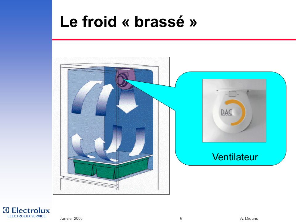 ELECTROLUX SERVICE Janvier 2006 A. Diouris 5 Le froid « brassé » Ventilateur
