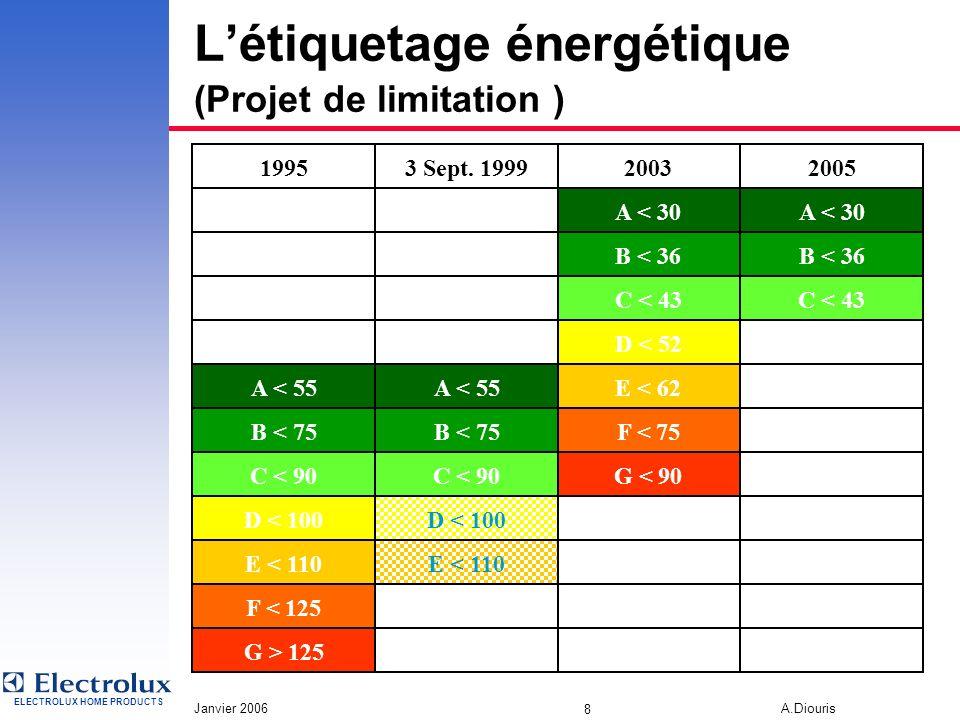 ELECTROLUX HOME PRODUCTS Janvier 2006 A.Diouris 7 Létiquetage énergétique Directives européennesDates d'application 94/2/CE Étiquetage obligatoire 10
