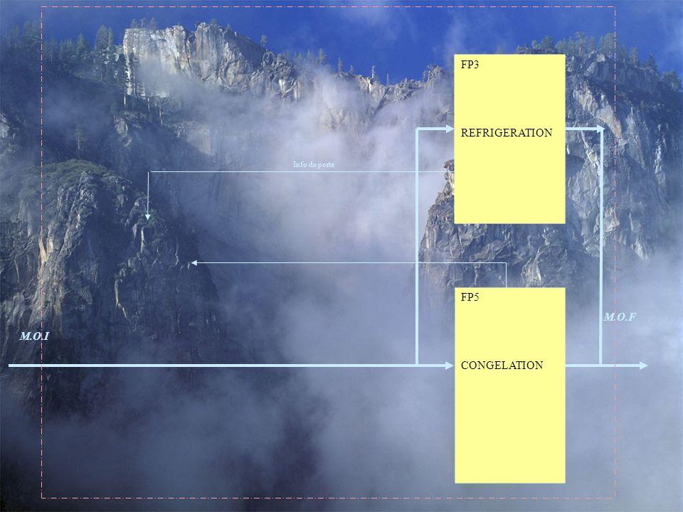 FP5 CONGELATION FP3 REFRIGERATION M.O.F M.O.I Info de porte