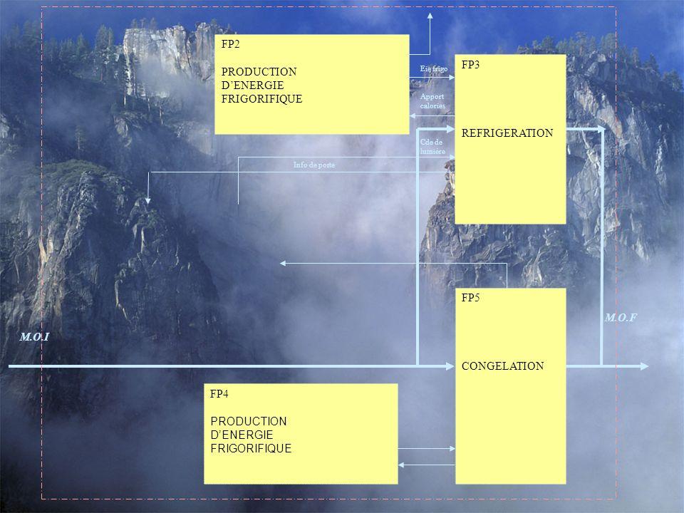 FP3 REFRIGERATION FP5 CONGELATION M.O.F M.O.I FP2 PRODUCTION DENERGIE FRIGORIFIQUE Eie frigo Apport calories Cde de lumière FP4 PRODUCTION DENERGIE FRIGORIFIQUE Info de porte