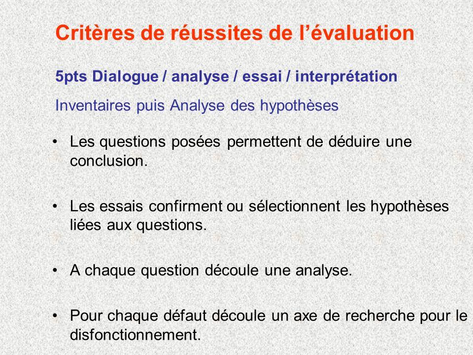 5pts Dialogue / analyse / essai / interprétation Inventaires puis Analyse des hypothèses Les questions posées permettent de déduire une conclusion.
