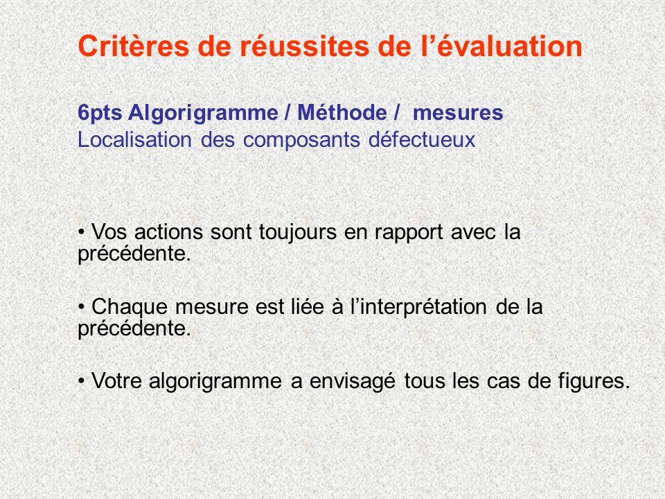 6pts Algorigramme / Méthode / mesures Localisation des composants défectueux Vos actions sont toujours en rapport avec la précédente.