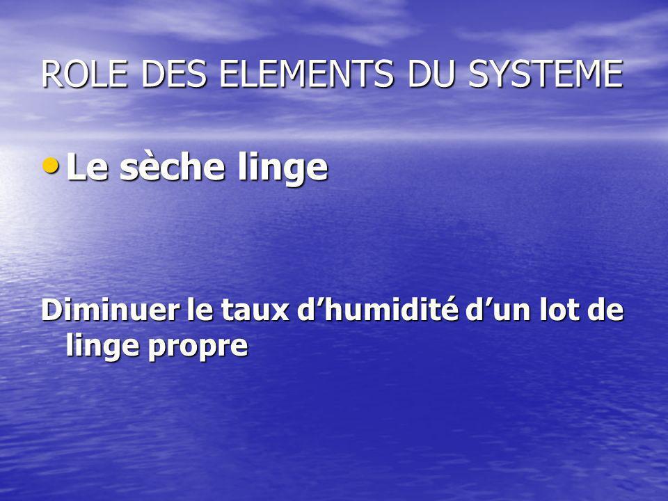 ROLE DES ELEMENTS DU SYSTEME Le sèche linge Le sèche linge Diminuer le taux dhumidité dun lot de linge propre