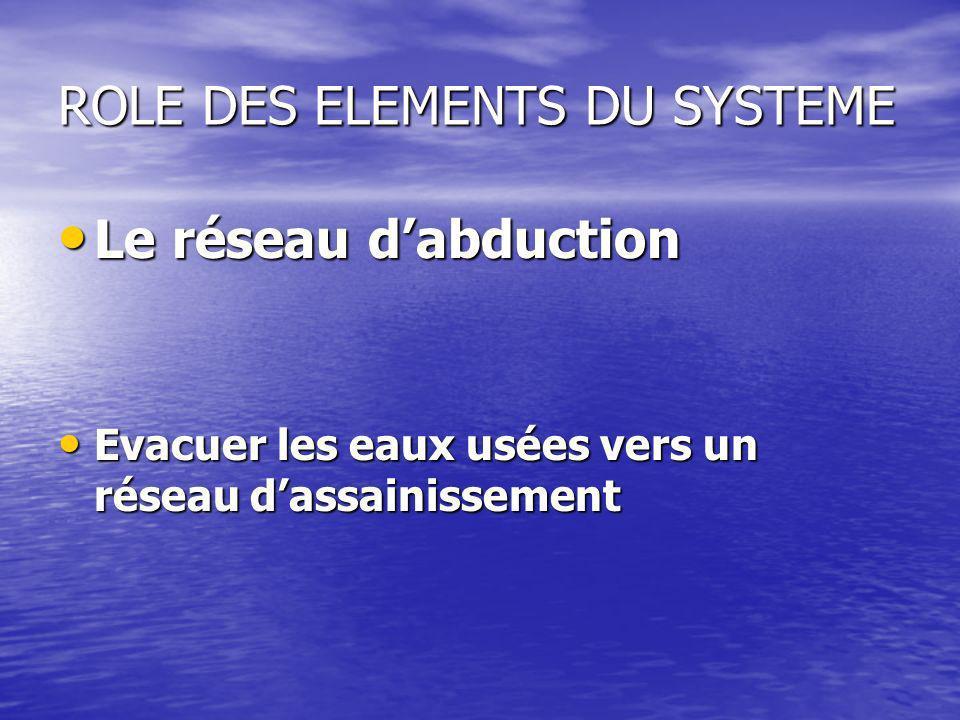 ROLE DES ELEMENTS DU SYSTEME Le réseau dabduction Le réseau dabduction Evacuer les eaux usées vers un réseau dassainissement Evacuer les eaux usées ve