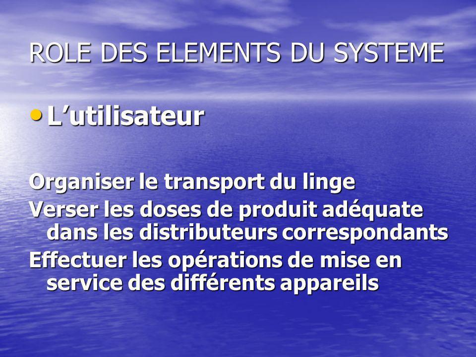ROLE DES ELEMENTS DU SYSTEME Lutilisateur Lutilisateur Organiser le transport du linge Verser les doses de produit adéquate dans les distributeurs cor