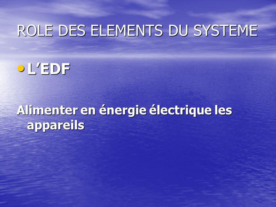 ROLE DES ELEMENTS DU SYSTEME LEDF LEDF Alimenter en énergie électrique les appareils