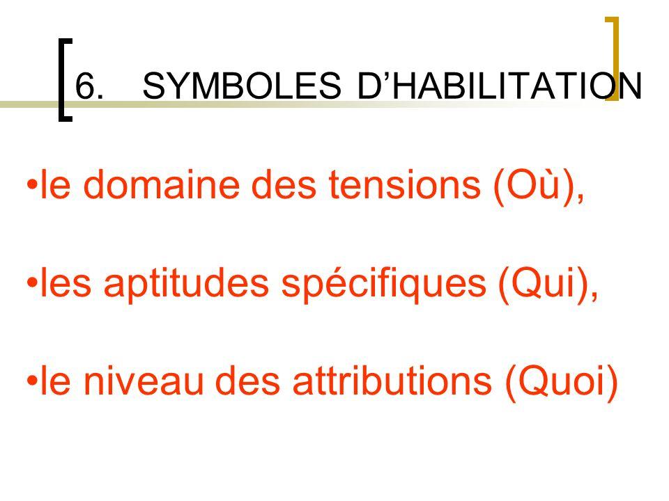 6.SYMBOLES DHABILITATION GENERALITE La nature de lhabilitation est symbolisée par des lettres majuscules et des indices numériques.