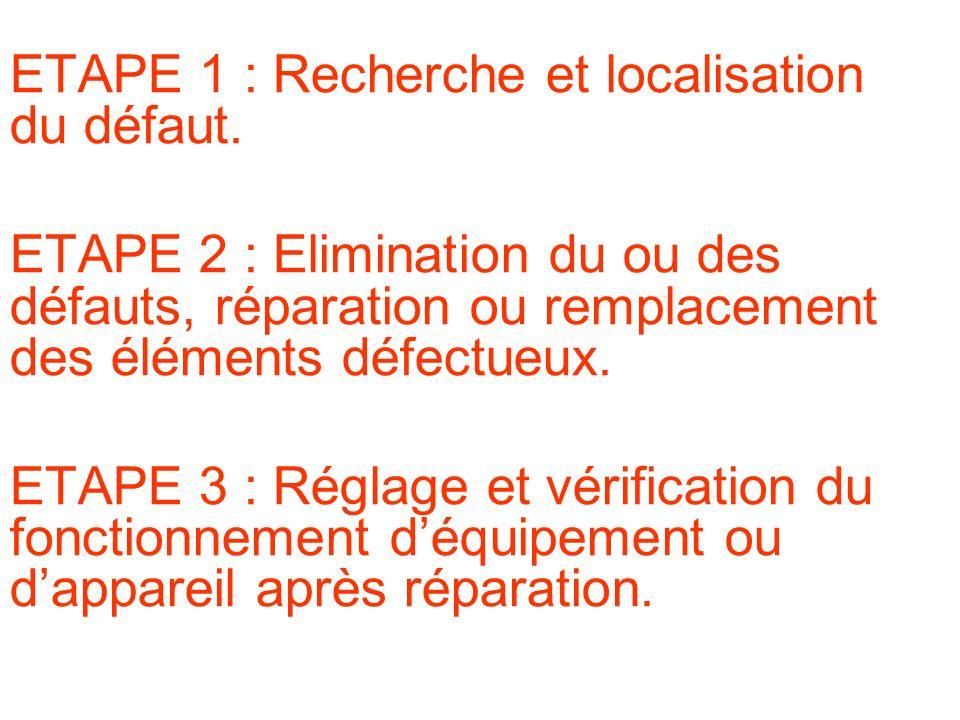 Procédure dune intervention de dépannage ETAPE 1 : Recherche et localisation du défaut.