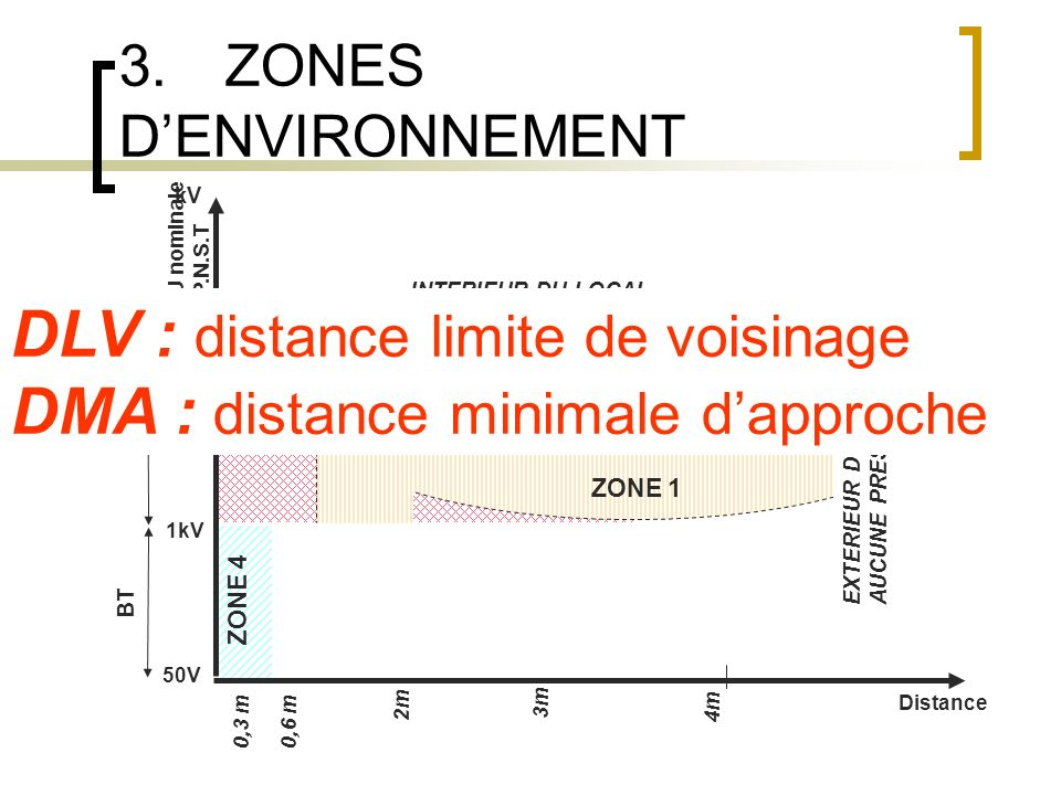 3.ZONES DENVIRONNEMENT 0,3 m0,6 m 4m Distance ZONE 1 INTERIEUR DU LOCAL 50V 750 U nominale P.N.S.T kV 1kV 50 250 ZONE 2 ZONE 3 ZONE 4 3m 2m BT HT EXTERIEUR DU LOCAL AUCUNE PRESCRIPTION DLV : distance limite de voisinage DMA : distance minimale dapproche