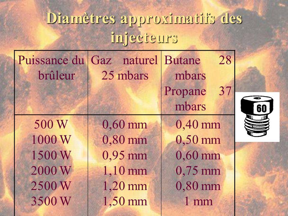 Diamètres approximatifs des injecteurs Puissance du brûleur Gaz naturel 25 mbars Butane 28 mbars Propane 37 mbars 500 W 1000 W 1500 W 2000 W 2500 W 35