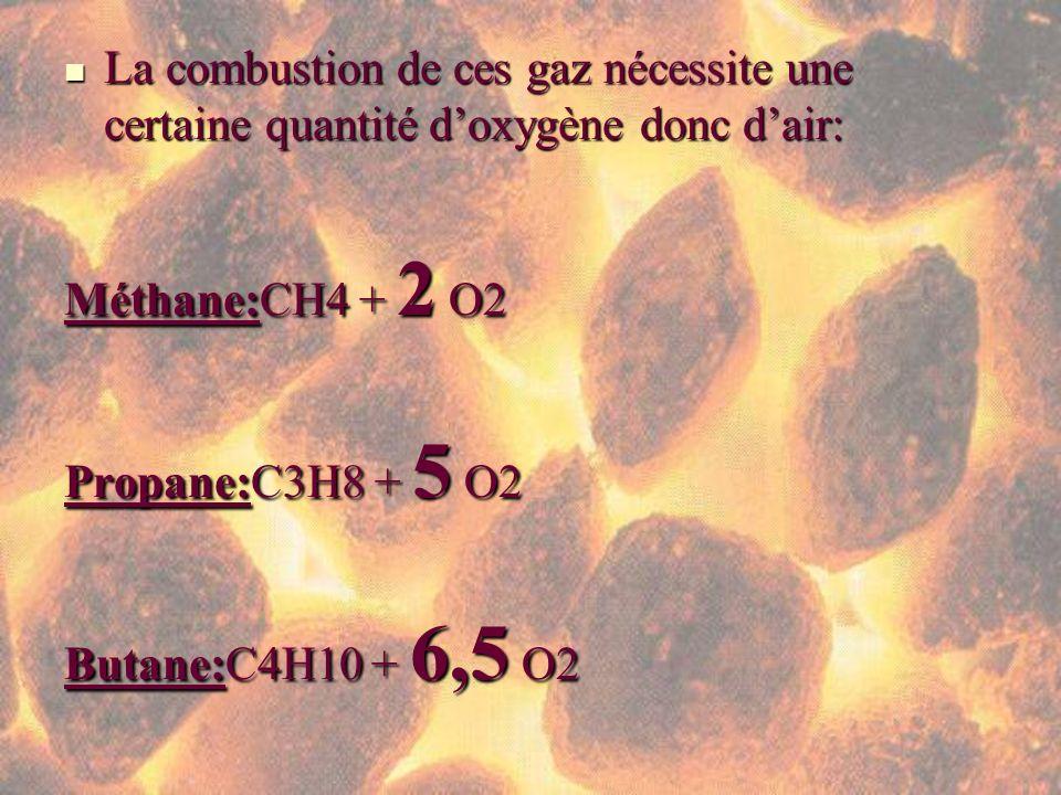 La combustion de ces gaz nécessite une certaine quantité doxygène donc dair: La combustion de ces gaz nécessite une certaine quantité doxygène donc da