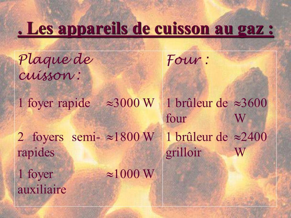 . Les appareils de cuisson au gaz : Plaque de cuisson : Four : 1 foyer rapide 3000 W 1 brûleur de four 3600 W 2 foyers semi- rapides 1800 W 1 brûleur