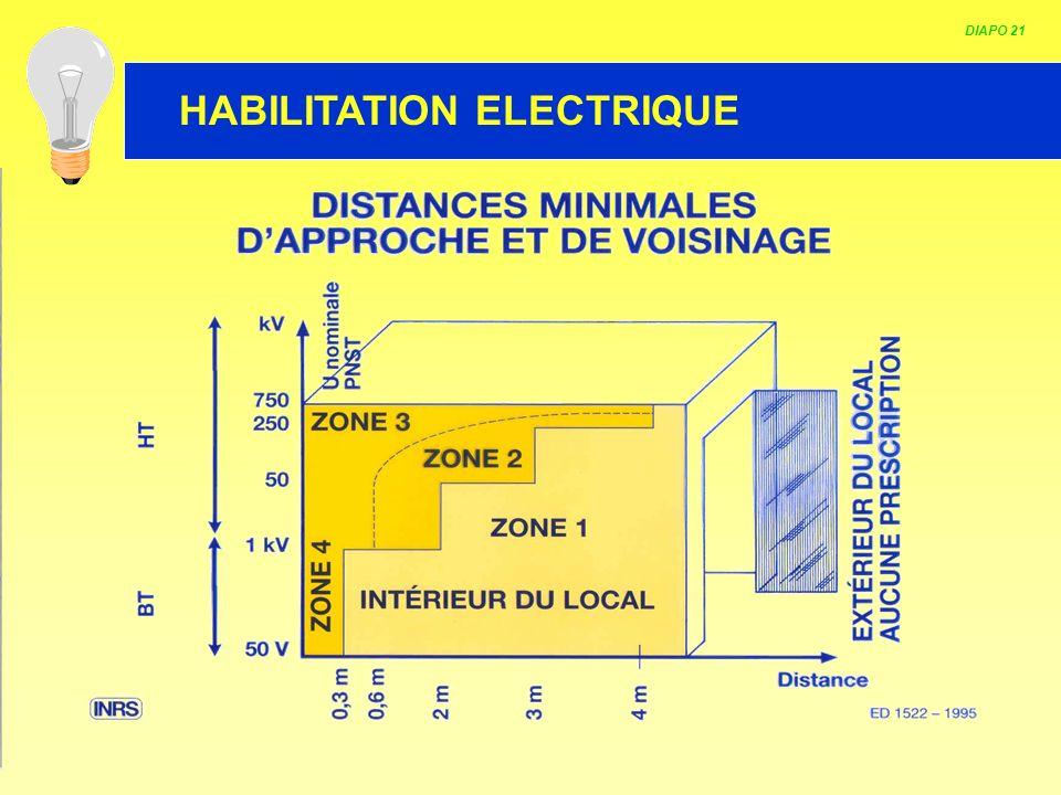 HABILITATION ELECTRIQUE DIAPO 21