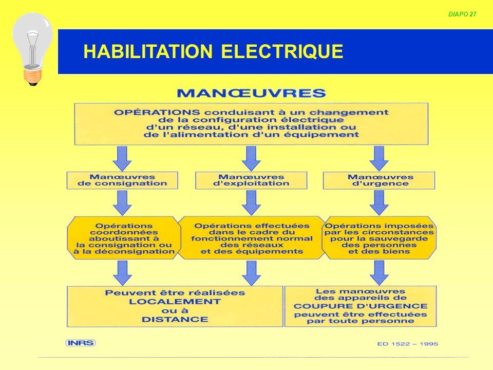 HABILITATION ELECTRIQUE DIAPO 27