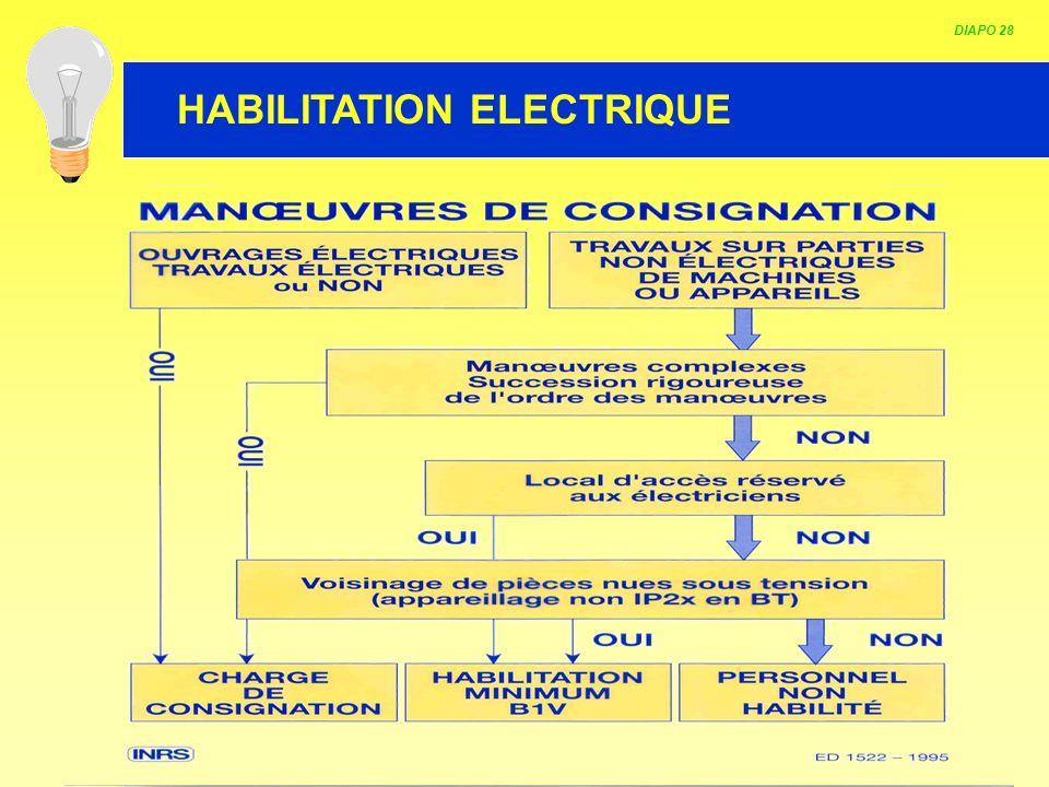 HABILITATION ELECTRIQUE DIAPO 28