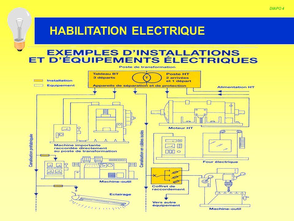 HABILITATION ELECTRIQUE Les différents niveaux dhabilitation Caractérisé par 2 lettres et/ou un indice numérique (Ex : B2V, BC).