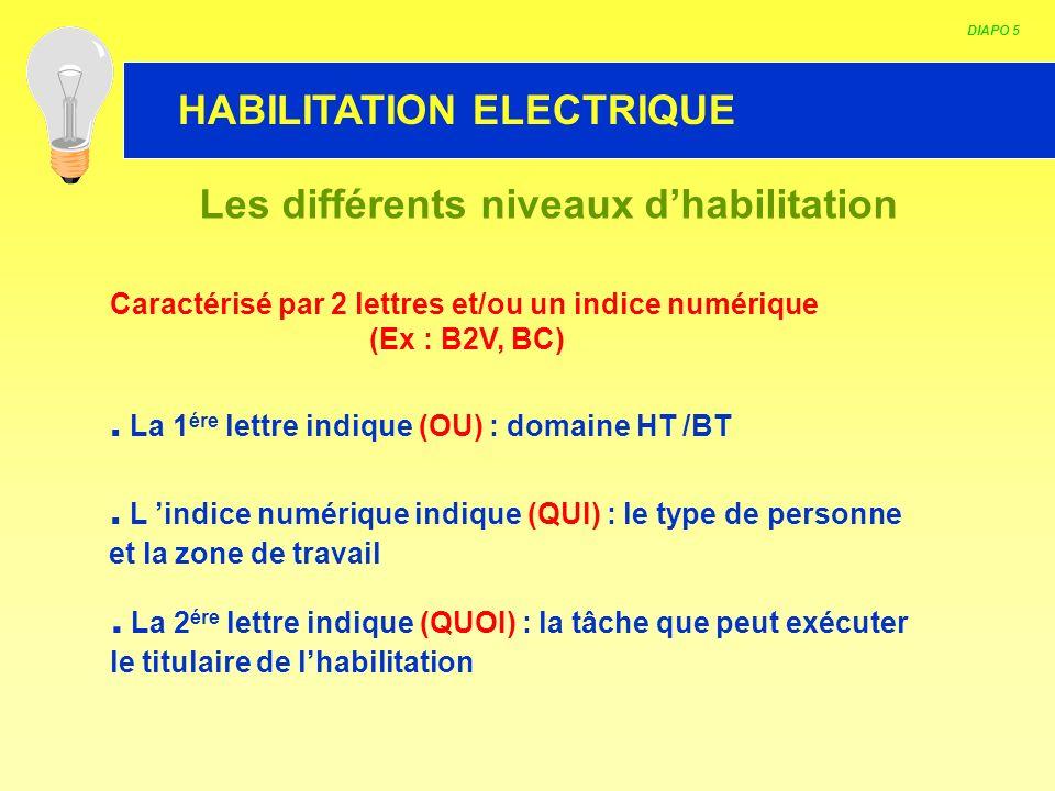 HABILITATION ELECTRIQUE Les différents niveaux dhabilitation Caractérisé par 2 lettres et/ou un indice numérique (Ex : B2V, BC). La 1 ére lettre indiq