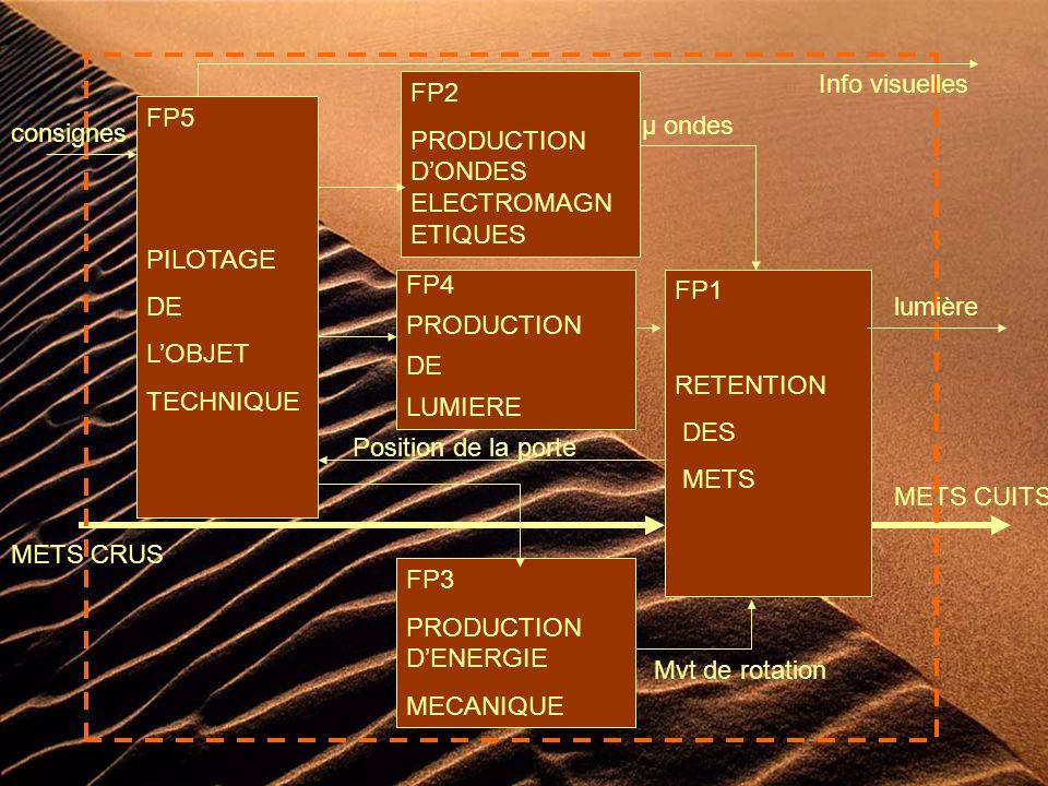 FP1 RETENTION DES METS METS CUITS FP2 PRODUCTION DONDES ELECTROMAGN ETIQUES µ ondes FP3 PRODUCTION DENERGIE MECANIQUE Mvt de rotation FP4 PRODUCTION DE LUMIERE lumière METS CRUS FP5 PILOTAGE DE LOBJET TECHNIQUE consignes Info visuelles Position de la porte