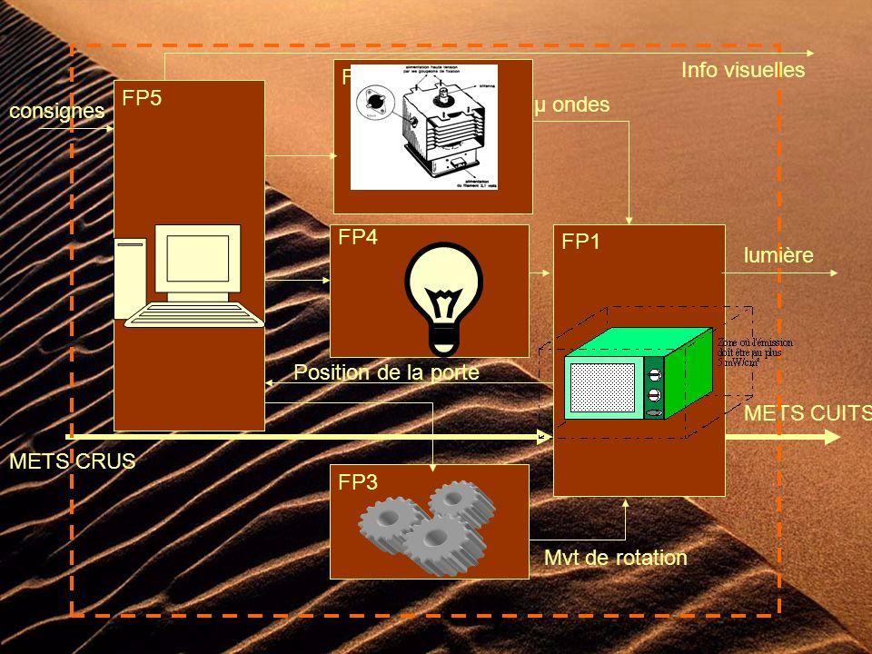 FP1 METS CUITS FP2 µ ondes FP3 Mvt de rotation FP4 lumière METS CRUS FP5 consignes Info visuelles Position de la porte