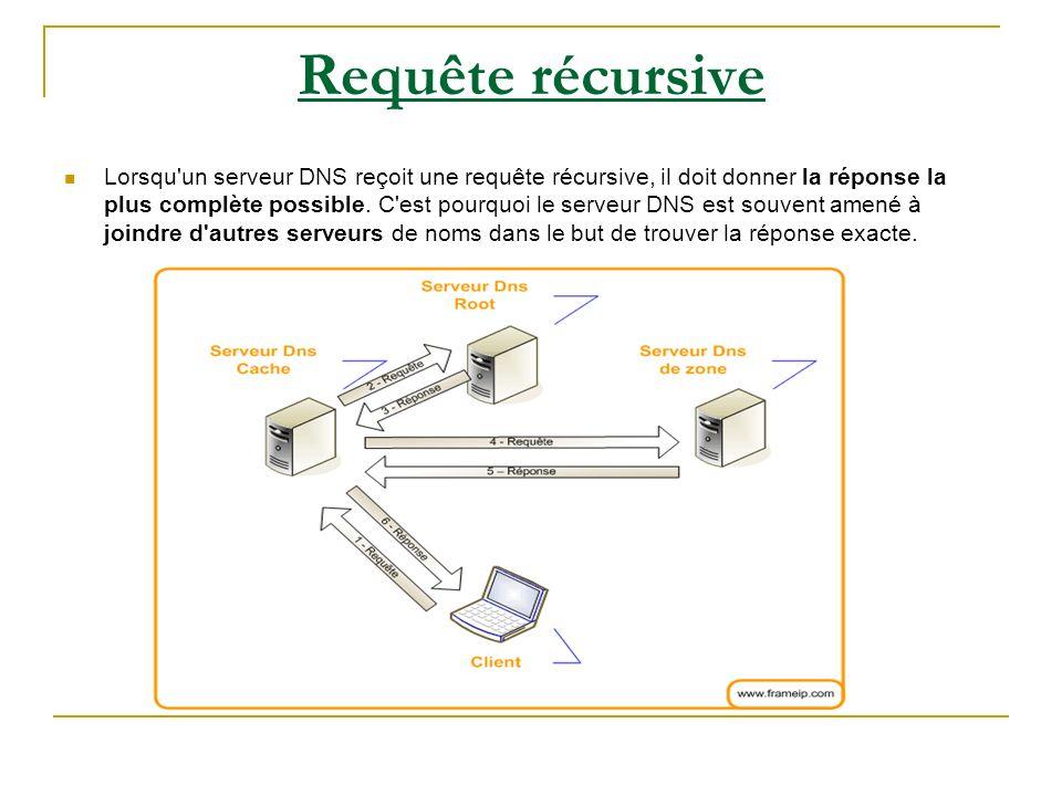 Requête récursive Lorsqu'un serveur DNS reçoit une requête récursive, il doit donner la réponse la plus complète possible. C'est pourquoi le serveur D