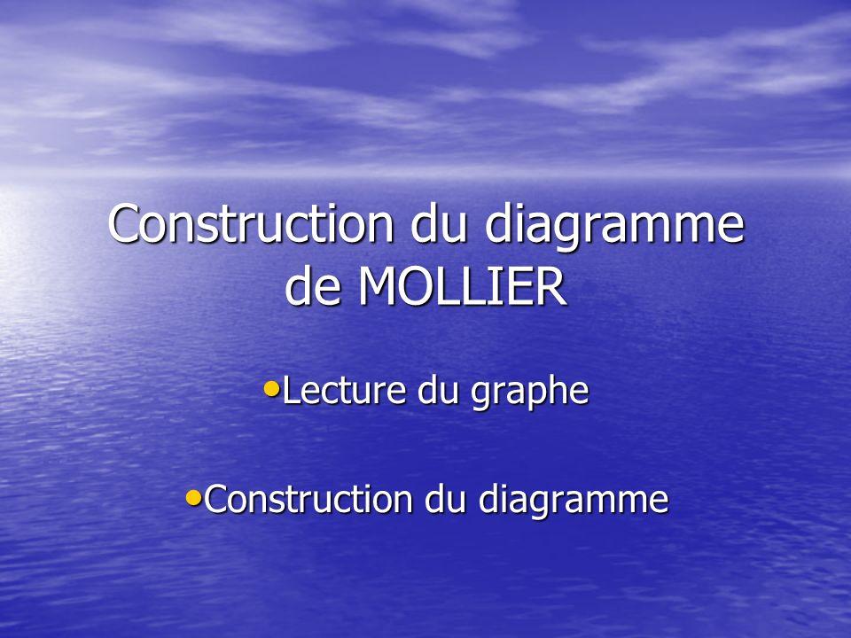 Construction du diagramme de MOLLIER Lecture du graphe Lecture du graphe Construction du diagramme Construction du diagramme