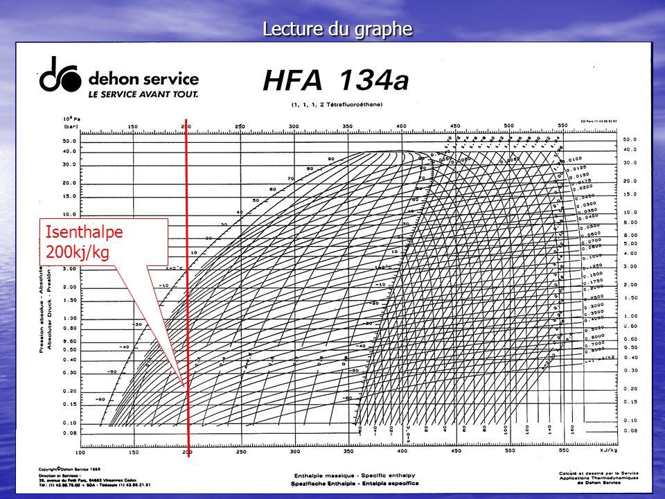 Lecture du graphe Isenthalpe 200kj/kg