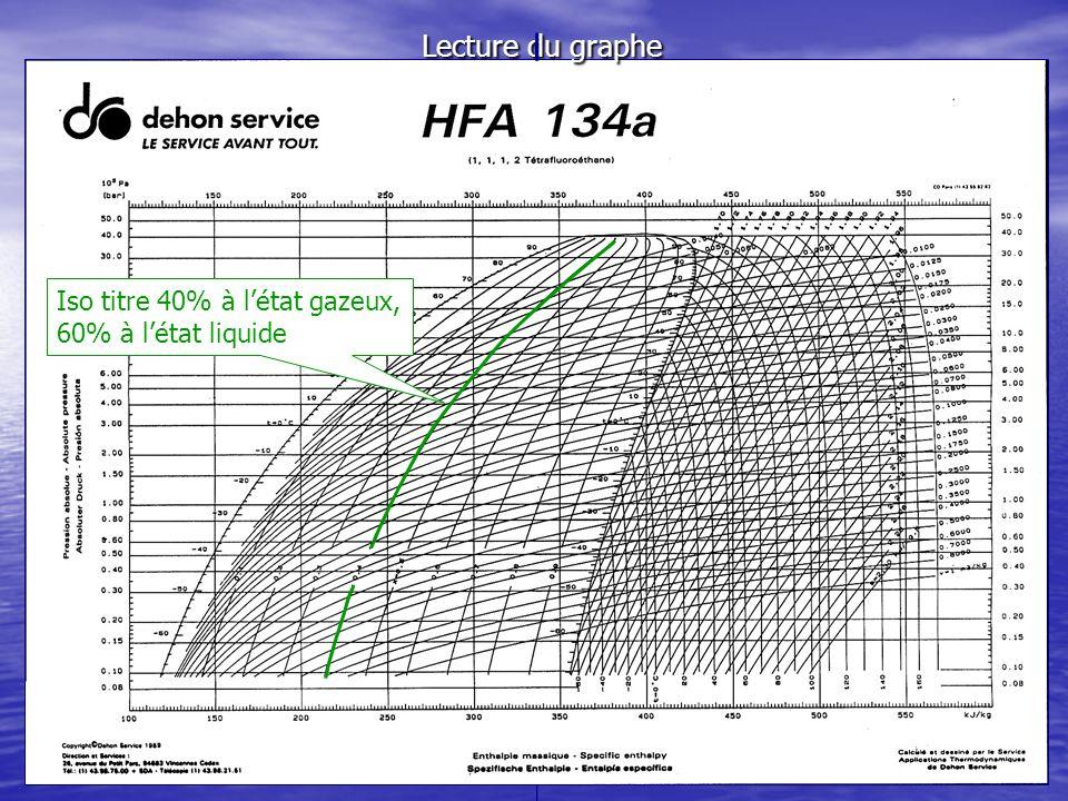 Lecture du graphe Iso titre 40% à létat gazeux, 60% à létat liquide