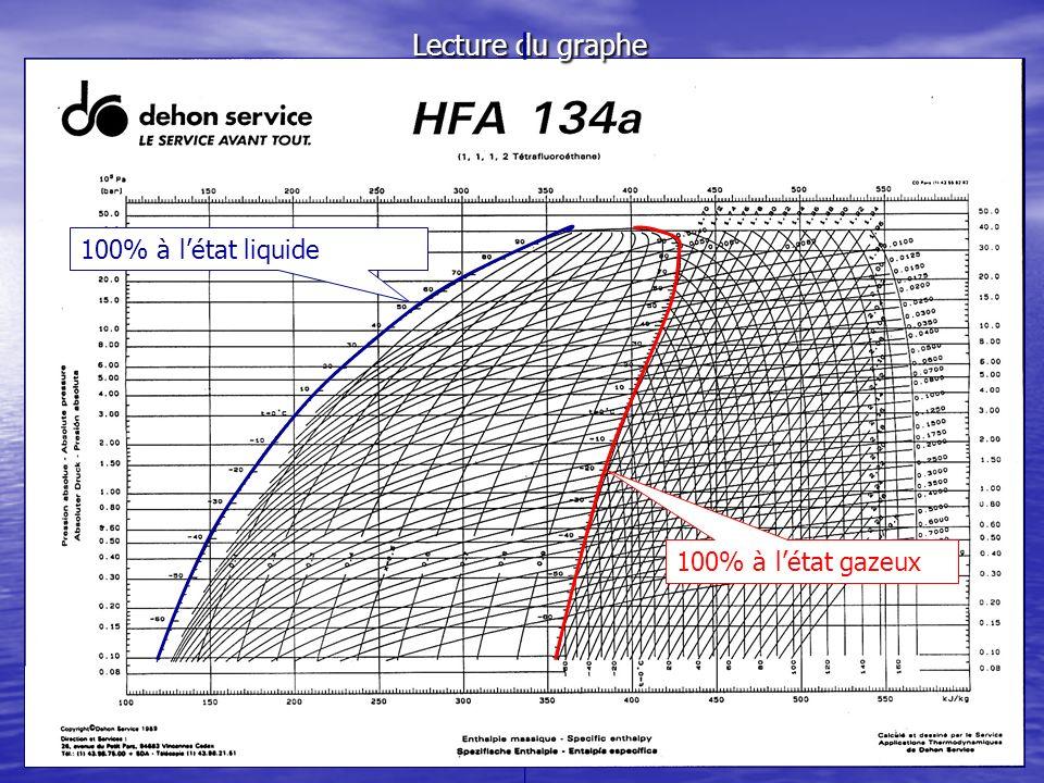 Lecture du graphe 100% à létat liquide 100% à létat gazeux
