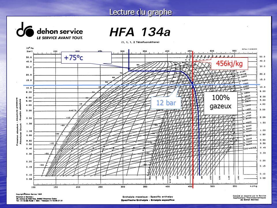 Construction du diagramme de MOLLIER dun congélateur A-Sortie évaporateur entrée compresseur 8°c 0,9 bar 410kJ/kg 100% gazeux A-Sortie évaporateur entrée compresseur 8°c 0,9 bar 410kJ/kg 100% gazeux B-Sortie compresseur entrée condenseur 75°c 12 bar 456kj/kg 100% gazeux B-Sortie compresseur entrée condenseur 75°c 12 bar 456kj/kg 100% gazeux C-Sortie condenseur entrée capillaire 8°c 12 bar 207kj/kg 100% liquide C-Sortie condenseur entrée capillaire 8°c 12 bar 207kj/kg 100% liquide D-Sortie capillaire entrée évaporateur -30°c 0,9 bar 207kJ/kg 20% gazeux D-Sortie capillaire entrée évaporateur -30°c 0,9 bar 207kJ/kg 20% gazeux