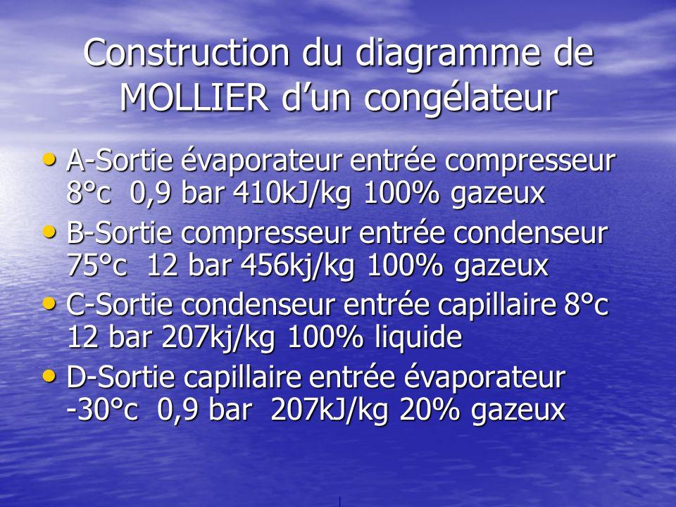 Construction du diagramme de MOLLIER dun congélateur A-Sortie évaporateur entrée compresseur 8°c 0,9 bar 410kJ/kg 100% gazeux A-Sortie évaporateur ent