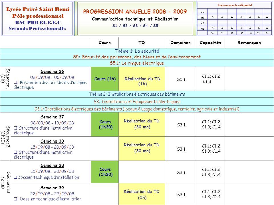 Liaison avec le référentiel XXXXXXX XXXXXXX Lycée Privé Saint Remi Pôle professionnel BAC PRO EL.E.E.C Seconde Professionnelle PROGRESSION ANUELLE 2008 - 2009 Communication technique et Réalisation S1 / S2 / S3 / S4 / S5 C1 C2 C3 C4 S0S1S2S3S4S5S6 CoursTDDomainesCapacitésRemarques Thème 2: Installation électriques des bâtiments (suite) S3: Installations et Equipements électriques S3.3: Canalisations électriques Séquence4 (2h30) Semaine 39 22/09/08 – 27/09/08 Conducteurs et câbles Cours (1h) S3.3 C1.1; C1.2 C1.3; C1.4 Semaine 40 29/09/08 - 04/10/08 Conducteurs et câbles Cours (30 mn) Réalisation du TD (1h) S3.3 C1.1; C1.2 C1.3; C1.4 Séquence5 (2h30) Semaine 40 29/09/08 - 04/10/08 Canalisations et conduits Cours (30 mn) S3.3 C1.1; C1.2 C1.3; C1.4 Semaine 41 06/10/08 - 11/10/08 Canalisations et conduits Cours (1h) Réalisation du TD (1h) S3.3 C1.1; C1.2 C1.3; C1.4 Séquence6 (2h30) Semaine 42 13/10/08 - 18/10/08 Les modes de pose Cours (1h30) Réalisation du TD (30 mn) S3.3 C1.1; C1.2 C1.3; C1.4 Semaine 43 20/10/08 - 25/10/08 Les modes de pose Réalisation du TD (30 mn) S3.3 C1.1; C1.2 C1.3; C1.4