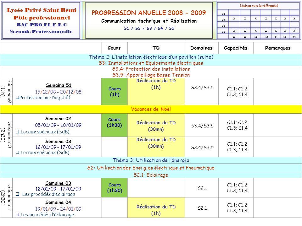 Liaison avec le référentiel XXXXXXX XXXXXXX Lycée Privé Saint Remi Pôle professionnel BAC PRO EL.E.E.C Seconde Professionnelle PROGRESSION ANUELLE 2008 - 2009 Communication technique et Réalisation S1 / S2 / S3 / S4 / S5 C1 C2 C3 C4 S0S1S2S3S4S5S6 CoursTDDomainesCapacitésRemarques Thème 3: Utilisation de lénergie (suite) S2: Utilisation des Energies électrique et Pneumatique S2.1: Eclairage Séquence12 (2h30) Semaine 04 19/01/09 - 24/01/09 Lumière et Photométrie Cours (1h) S2.1 C1.1; C1.2 C1.3; C1.4 Séquence12 (2h30) Semaine 05 26/01/09 - 31/01/09 Lumière et Photométrie Cours (30mn) Réalisation du TD (1h) S2.1 C1.1; C1.2 C1.3; C1.4 Séquence13 (2h30) Semaine 05 26/01/09 - 31/01/09 Appareils déclairage Cours (30mn) S2.1 C1.1; C1.2 C1.3; C1.4 Semaine 06 02/02/09 - 07/02/09 Appareils déclairage Cours (1h) Réalisation du TD (1h) S2.1 C1.1; C1.2 C1.3; C1.4 Séquence14 (3h30) Semaine 07 09/02/09 - 14/02/09 Le projet déclairage Cours (2h) S2.1 C1.1; C1.2 C1.3; C1.4 Semaine 08 16/02/09 - 21/02/09 Le projet déclairage Réalisation du TD (1h30) S2.1 C1.1; C1.2 C1.3; C1.4