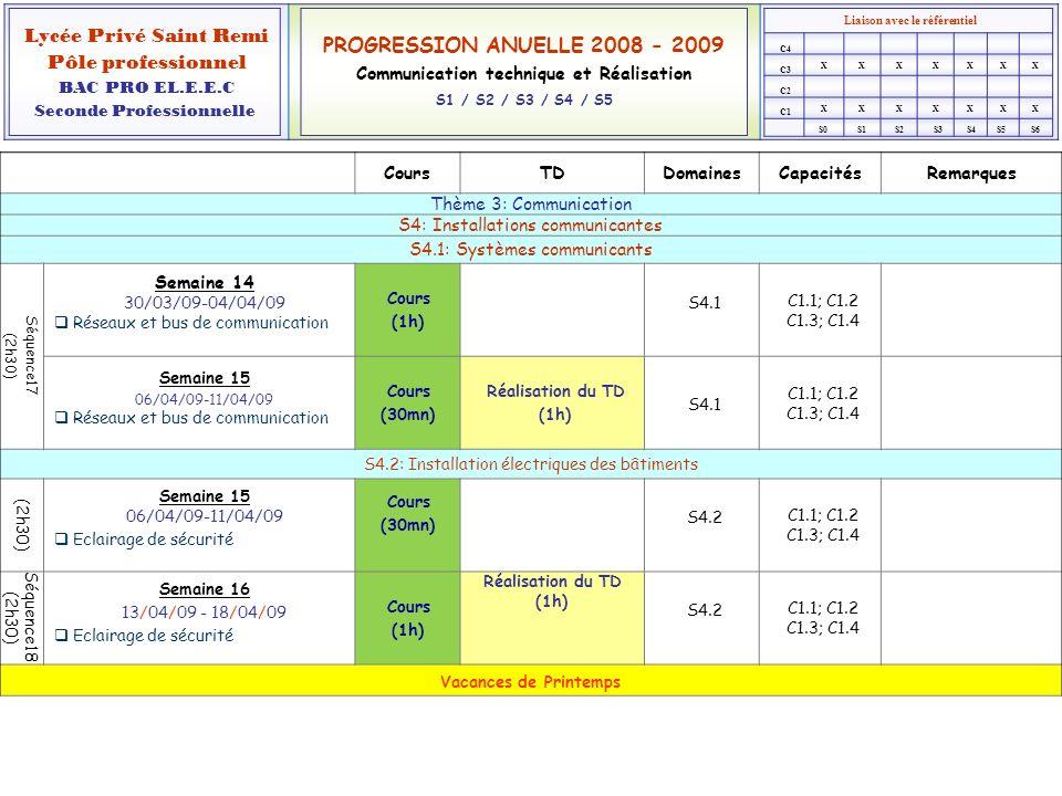 Liaison avec le référentiel XXXXXXX XXXXXXX Lycée Privé Saint Remi Pôle professionnel BAC PRO EL.E.E.C Seconde Professionnelle PROGRESSION ANUELLE 2008 - 2009 Communication technique et Réalisation S1 / S2 / S3 / S4 / S5 C1 C2 C3 C4 S0S1S2S3S4S5S6 CoursTDDomainesCapacitésRemarques Thème 3: Communication (suite) S4: Installations communicantes S4.2: Installation électriques des bâtiments Semaine 19 04/05/09-09/05/09 Alarmes anti-intrusion/Contrôle daccés Cours (1h30) Réalisation du TD (30mn) S4.2 C1.1; C1.2 C1.3; C1.4 Semaine 20 11/05/09-16/05/09 Alarmes anti-intrusion/Contrôle daccés Réalisation du TD (30mn) S4.2 C1.1; C1.2 C1.3; C1.4 Semaine 20 11/05/09-16/05/09 Alarmes incendie et techniques Cours (1h30) S4.2 C1.1; C1.2 C1.3; C1.4 Semaine 21 18/05/09-23/05/09 Alarmes incendie et techniques Réalisation du TD (1h) S4.2 C1.1; C1.2 C1.3; C1.4 Semaine 21 18/05/09-23/05/09 Gestion Technique des Bâtiments Cours (1h) S4.2 C1.1; C1.2 C1.3; C1.4 - Présentation PPT Semaine 22 25/05/09 - 30/05/09 Gestion Technique des Bâtiments Cours (1h) Réalisation du TD (1h) S4.2 C1.1; C1.2 C1.3; C1.4 - Evaluation n°xxx