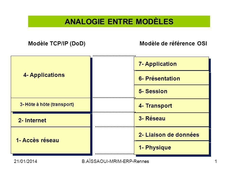 Le MOD È LE DoD : TCP/IP Dans le modèle OSI les paquets sont localisés au niveau de la couche réseau, on les retrouve donc au niveau de la couche Internet dans le modèle DOD.