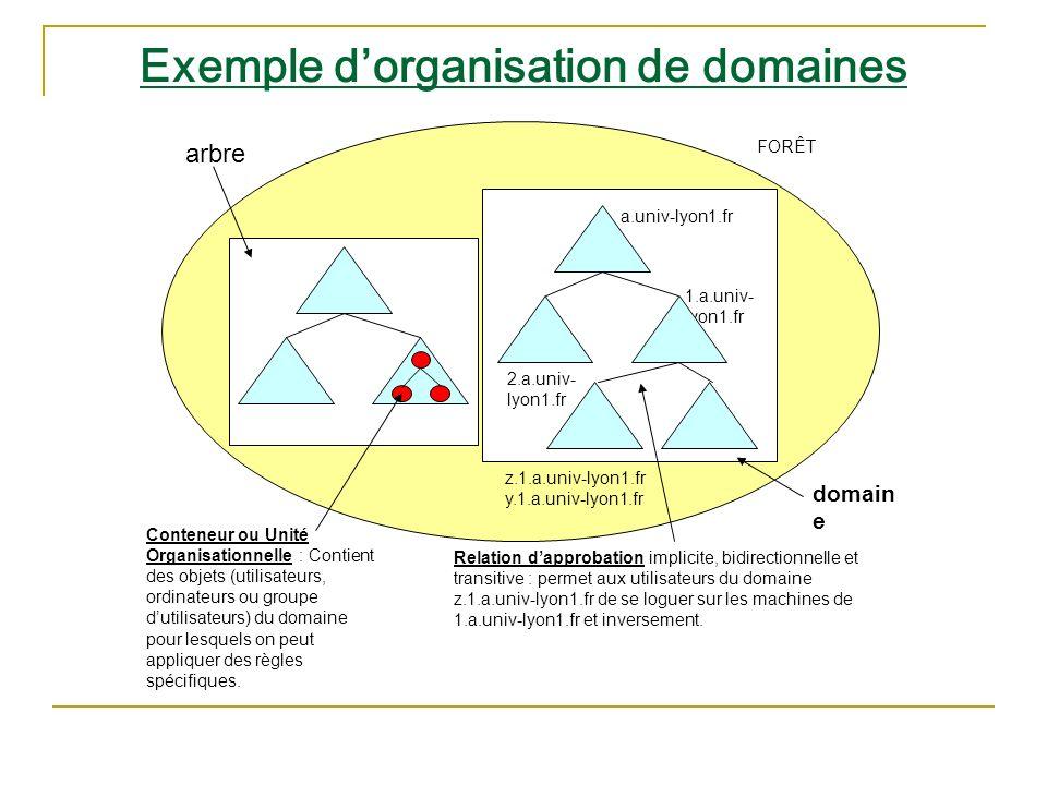 Exemple dorganisation de domaines FORÊT arbre domain e a.univ-lyon1.fr 1.a.univ- lyon1.fr 2.a.univ- lyon1.fr z.1.a.univ-lyon1.fr y.1.a.univ-lyon1.fr R