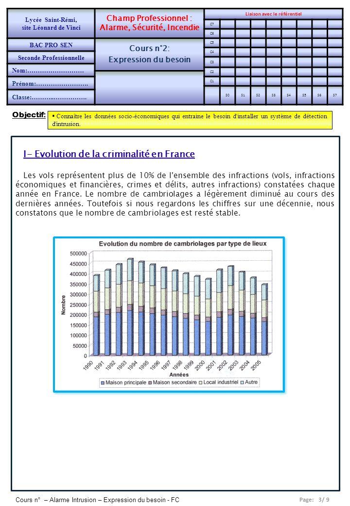 Page: 3/ 9 Cours n° – Alarme Intrusion – Expression du besoin - FC I- Evolution de la criminalité en France Les vols représentent plus de 10% de l'ens