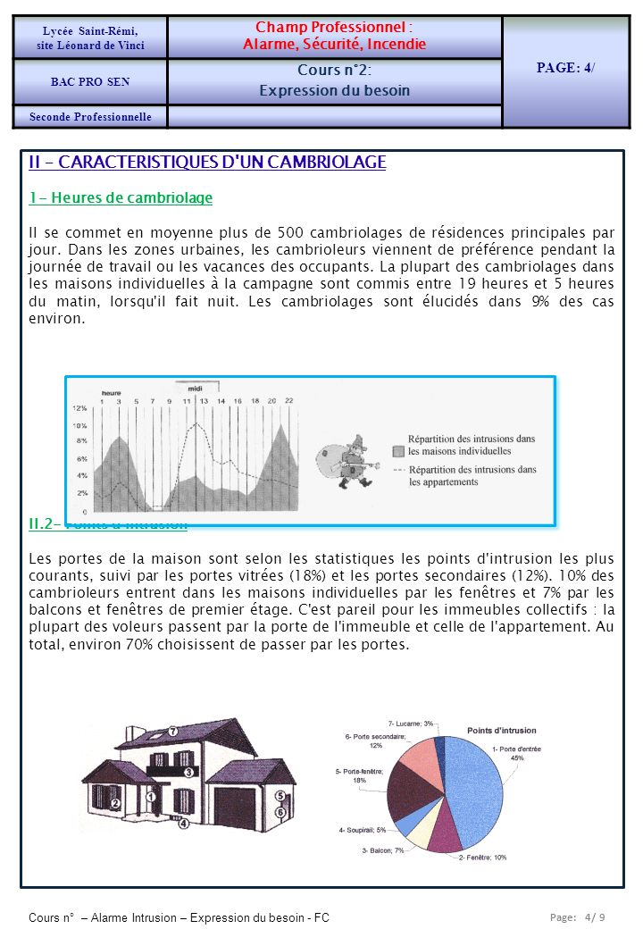 Page: 4/ 9 Cours n° – Alarme Intrusion – Expression du besoin - FC II – CARACTERISTIQUES D'UN CAMBRIOLAGE 1- Heures de cambriolage II se commet en moy