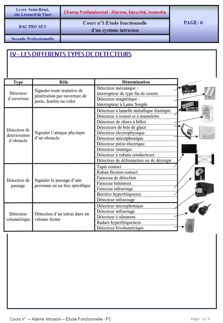 Page: 6/ 9 Cours n° – Alarme Intrusion – Etude Fonctionnelle - FC IV- LES DIFFERENTS TYPES DE DETECTEURS Lycée Saint-Rémi, site Léonard de Vinci Champ