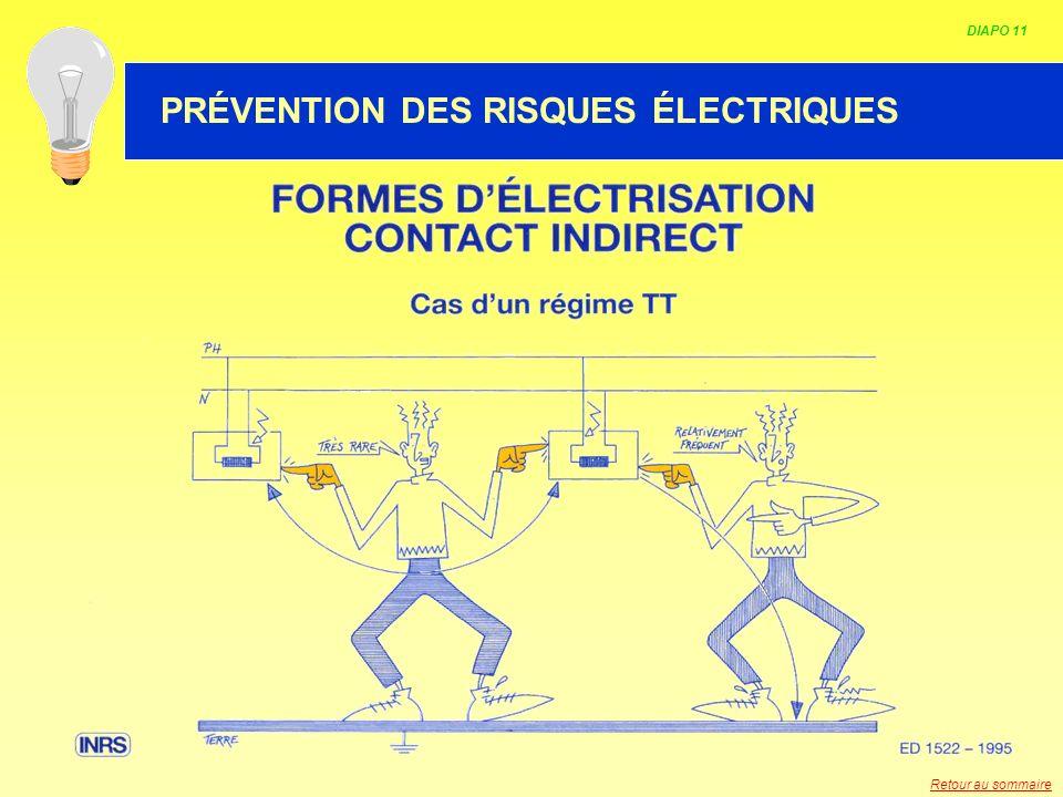 HABILITATION ELECTRIQUE DIAPO 11 PRÉVENTION DES RISQUES ÉLECTRIQUES Retour au sommaire