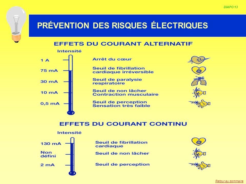 HABILITATION ELECTRIQUE DIAPO 13 PRÉVENTION DES RISQUES ÉLECTRIQUES Retour au sommaire