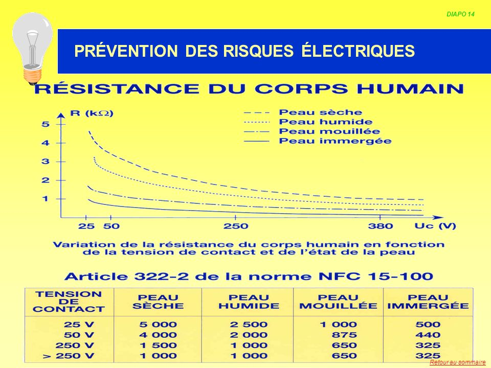 HABILITATION ELECTRIQUE DIAPO 14 PRÉVENTION DES RISQUES ÉLECTRIQUES Retour au sommaire