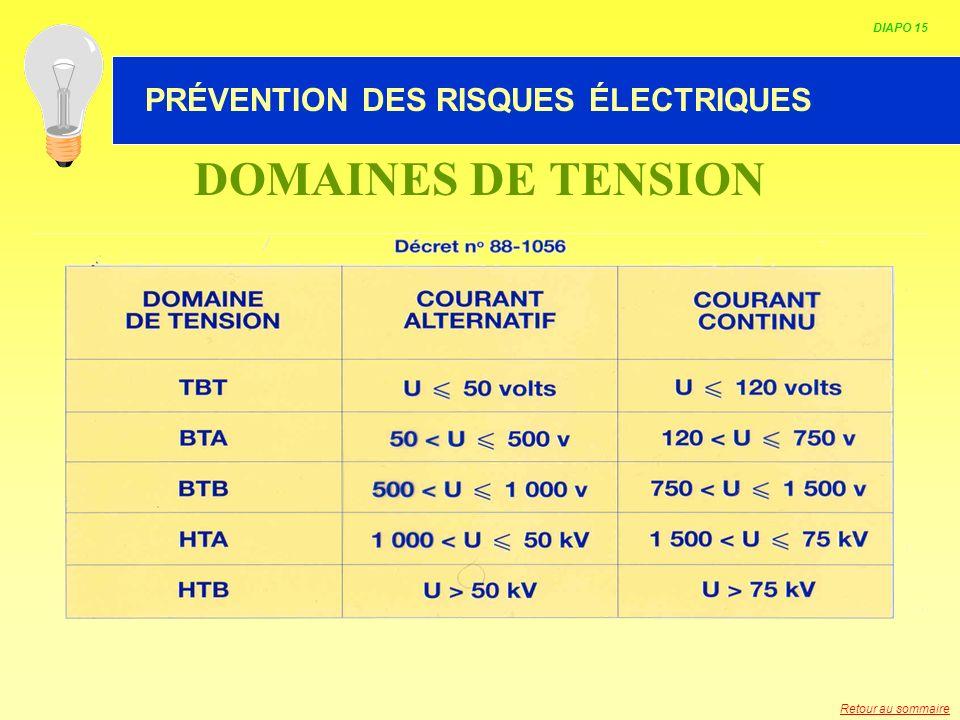 HABILITATION ELECTRIQUE DOMAINES DE TENSION DIAPO 15 PRÉVENTION DES RISQUES ÉLECTRIQUES Retour au sommaire