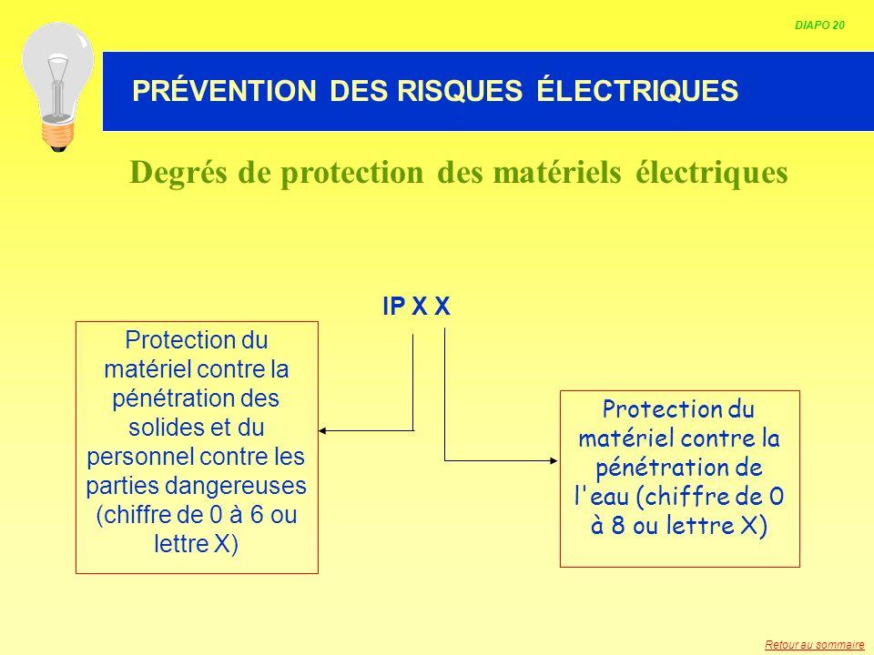 HABILITATION ELECTRIQUE IP X X Protection du matériel contre la pénétration de l'eau (chiffre de 0 à 8 ou lettre X) Protection du matériel contre la p