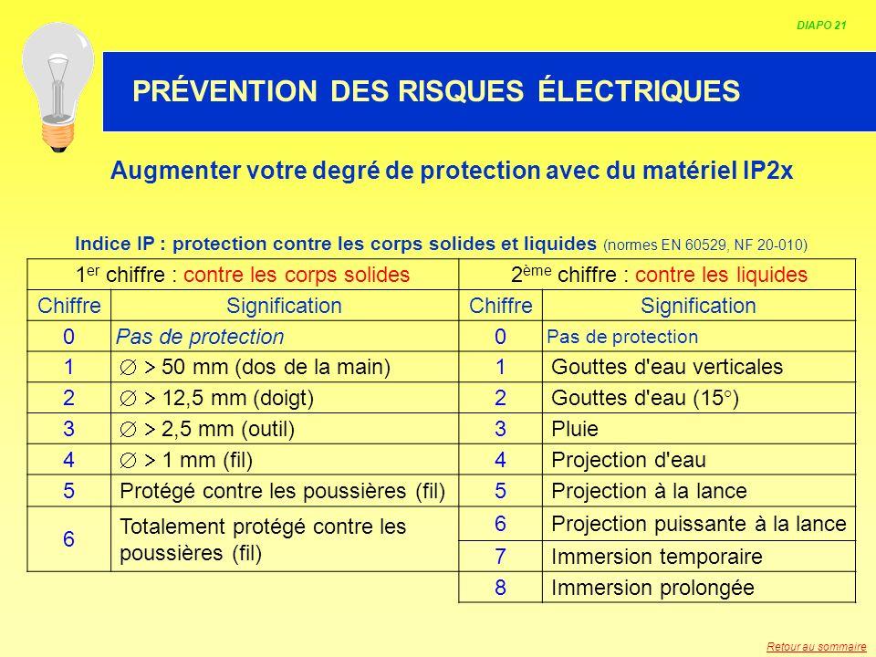 HABILITATION ELECTRIQUE Augmenter votre degré de protection avec du matériel IP2x Indice IP : protection contre les corps solides et liquides (normes
