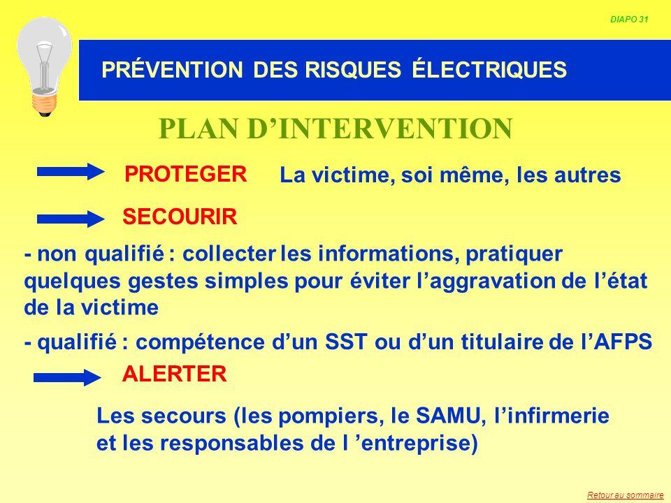 HABILITATION ELECTRIQUE PLAN DINTERVENTION PROTEGER La victime, soi même, les autres Les secours (les pompiers, le SAMU, linfirmerie et les responsabl